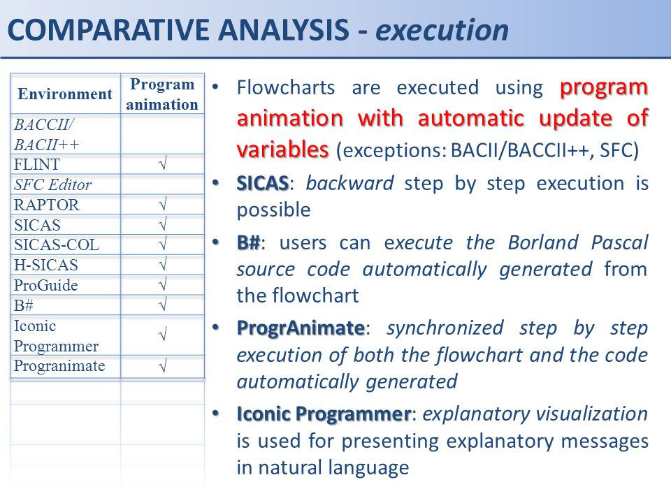 COMPARATIVE ANALYSIS - execution