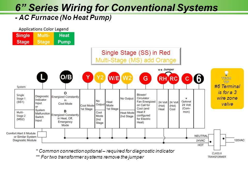 6 Series Wiring for Conventional Systems - AC Furnace (No Heat Pump)