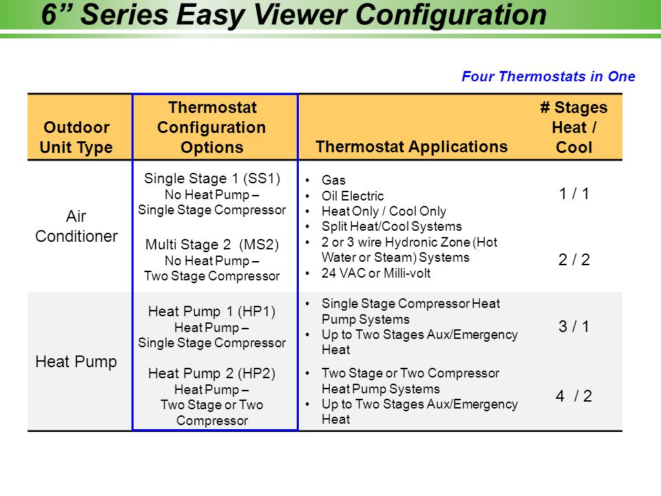 6 Series Easy Viewer Configuration