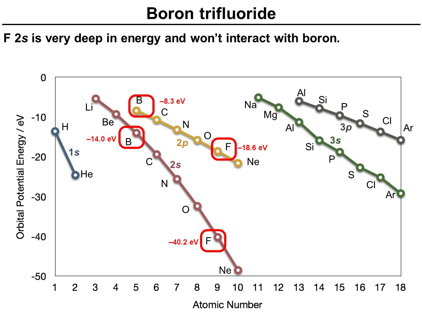 Boron trifluoride F 2s is very deep in energy and won't interact with boron. Al. B. Si. –18.6 eV.