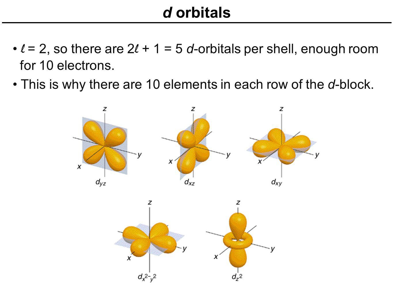 d orbitals l = 2, so there are 2l + 1 = 5 d-orbitals per shell, enough room. for 10 electrons.