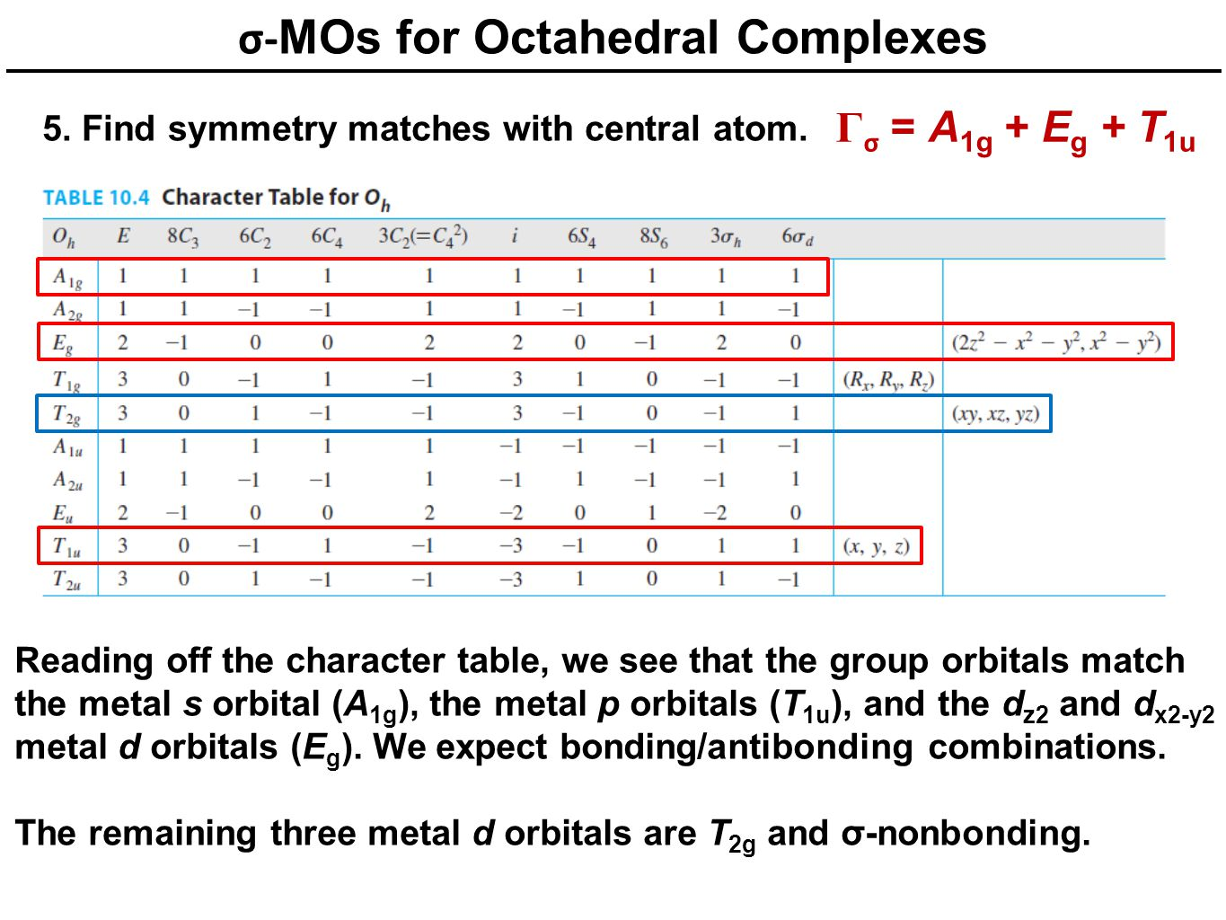 σ-MOs for Octahedral Complexes