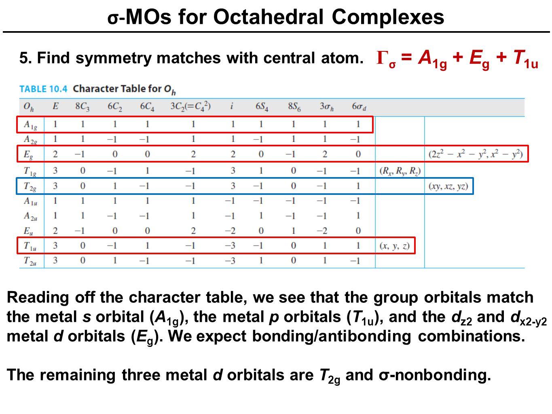 σ-MOs for Octahedral Complexes