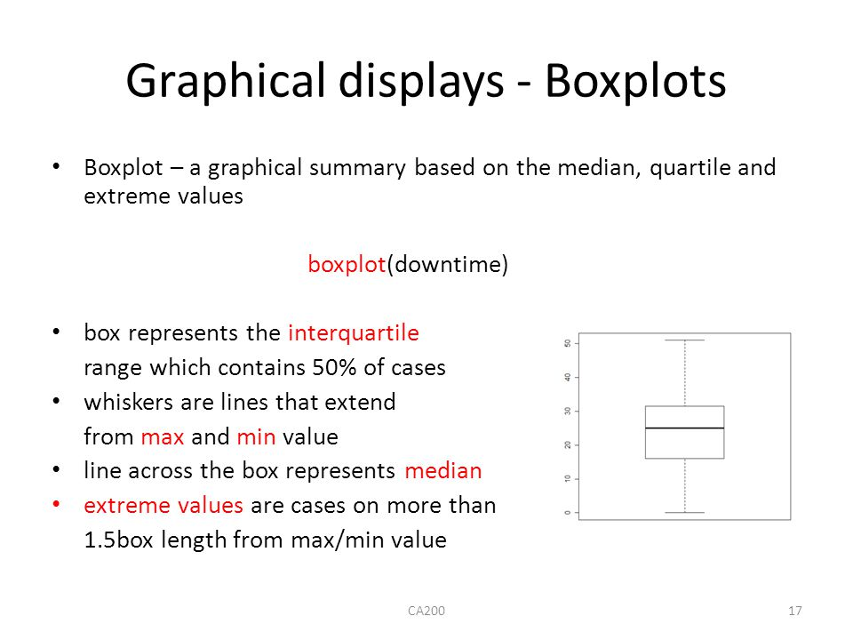 Graphical displays - Boxplots