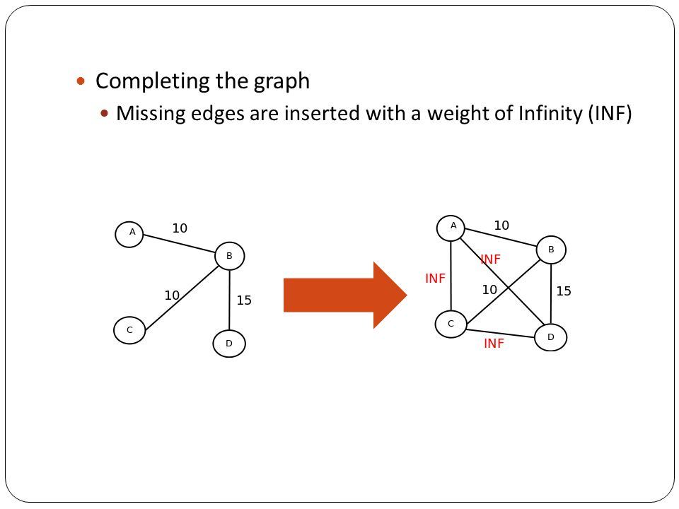 Completing the graph Missing edges are inserted with a weight of Infinity (INF)