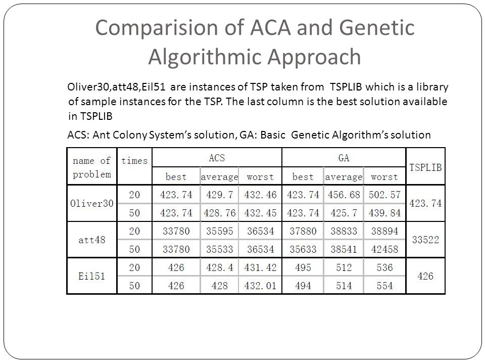 Comparision of ACA and Genetic Algorithmic Approach