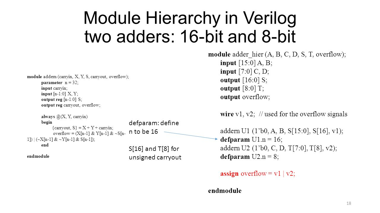 Module Hierarchy in Verilog two adders: 16-bit and 8-bit