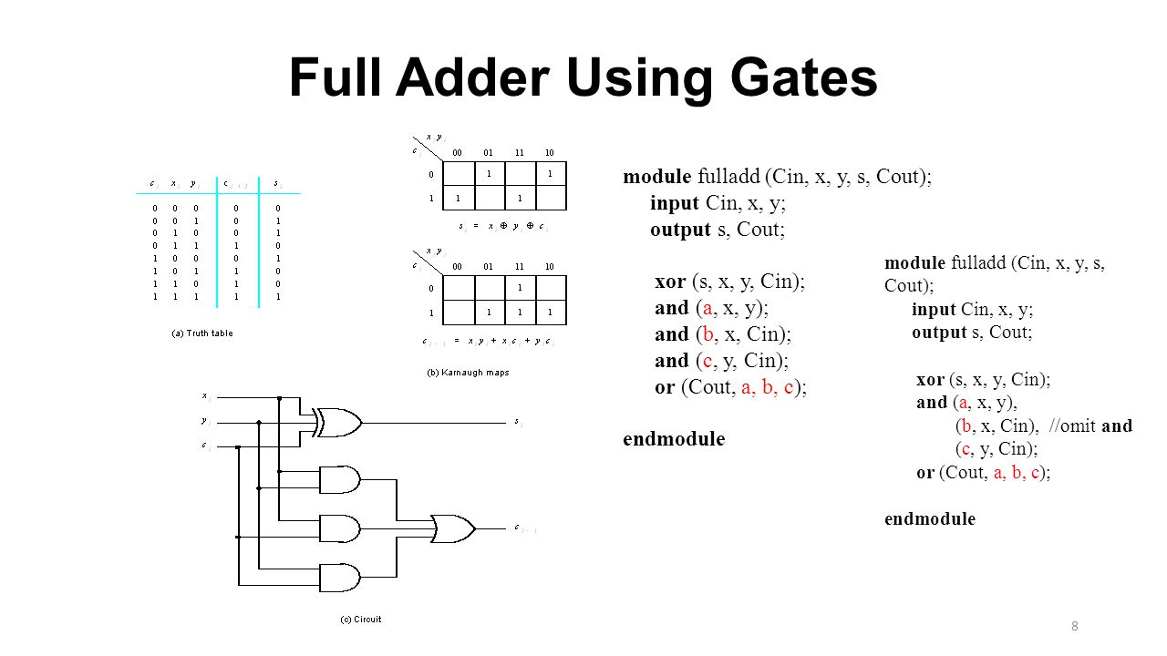 Full Adder Using Gates module fulladd (Cin, x, y, s, Cout);