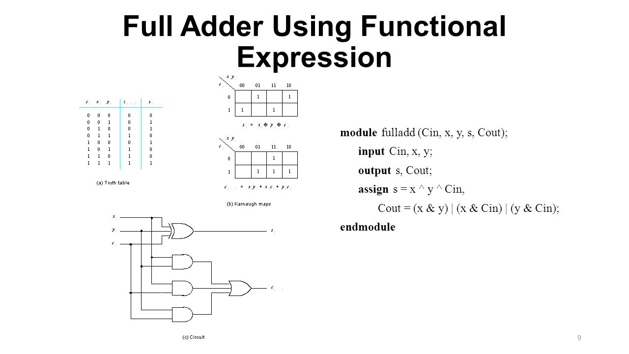 Full Adder Using Functional Expression