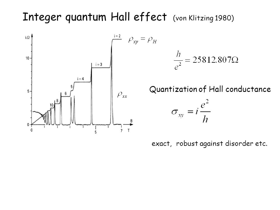 Integer quantum Hall effect (von Klitzing 1980)