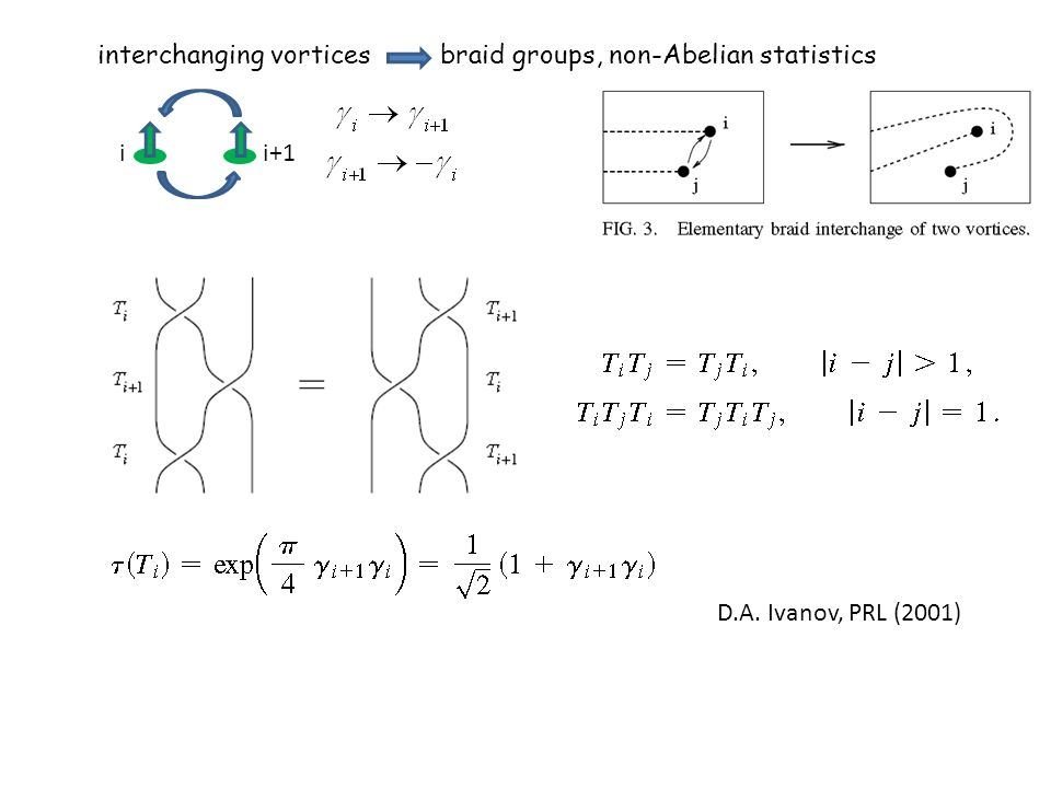 interchanging vortices braid groups, non-Abelian statistics