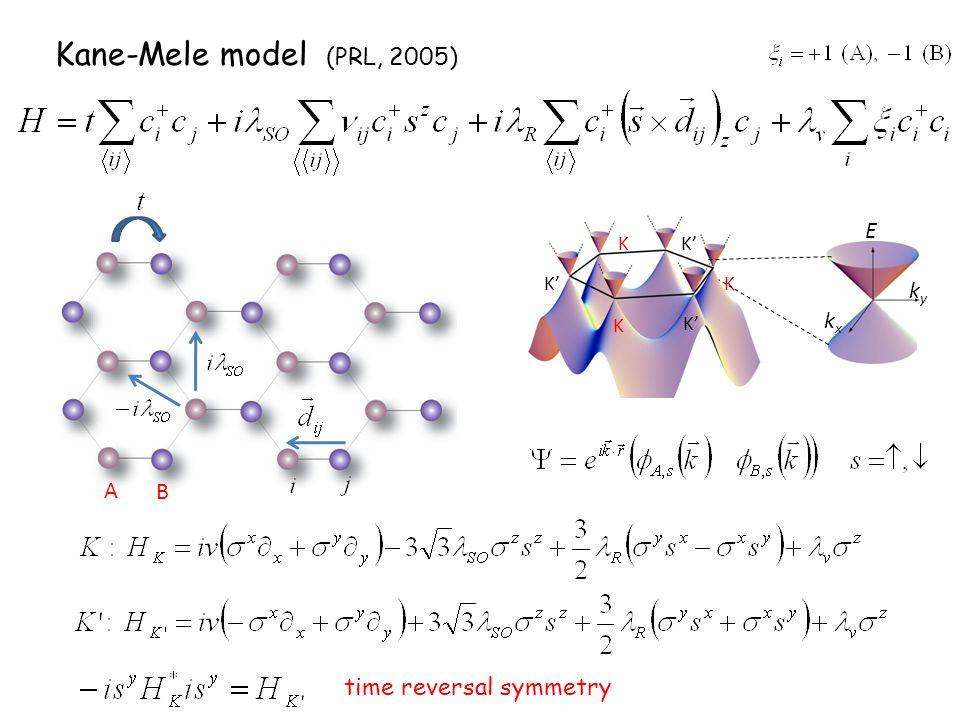 Kane-Mele model (PRL, 2005) ky kx E K K' A B time reversal symmetry
