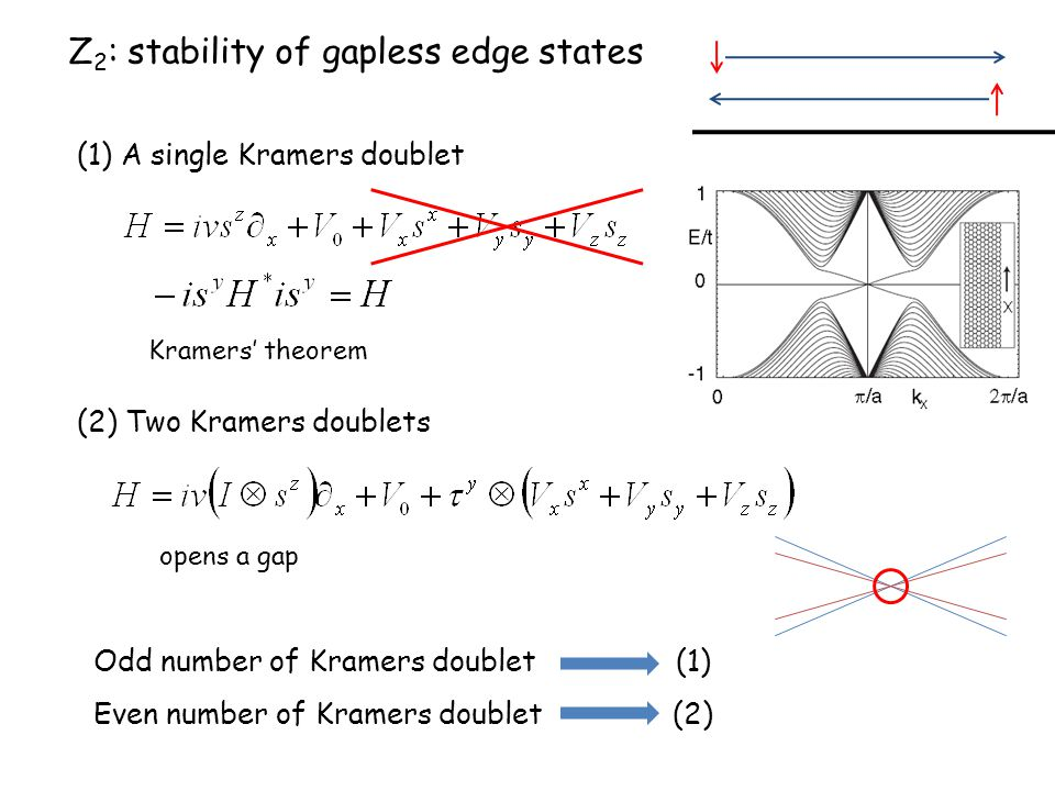 Z2: stability of gapless edge states