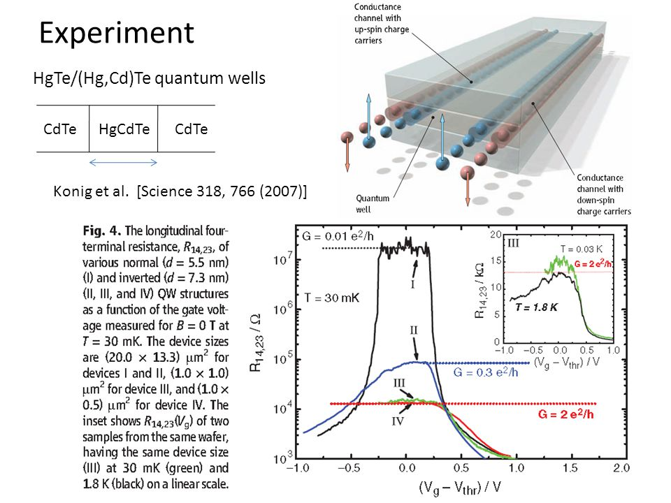 Experiment HgTe/(Hg,Cd)Te quantum wells CdTe HgCdTe CdTe