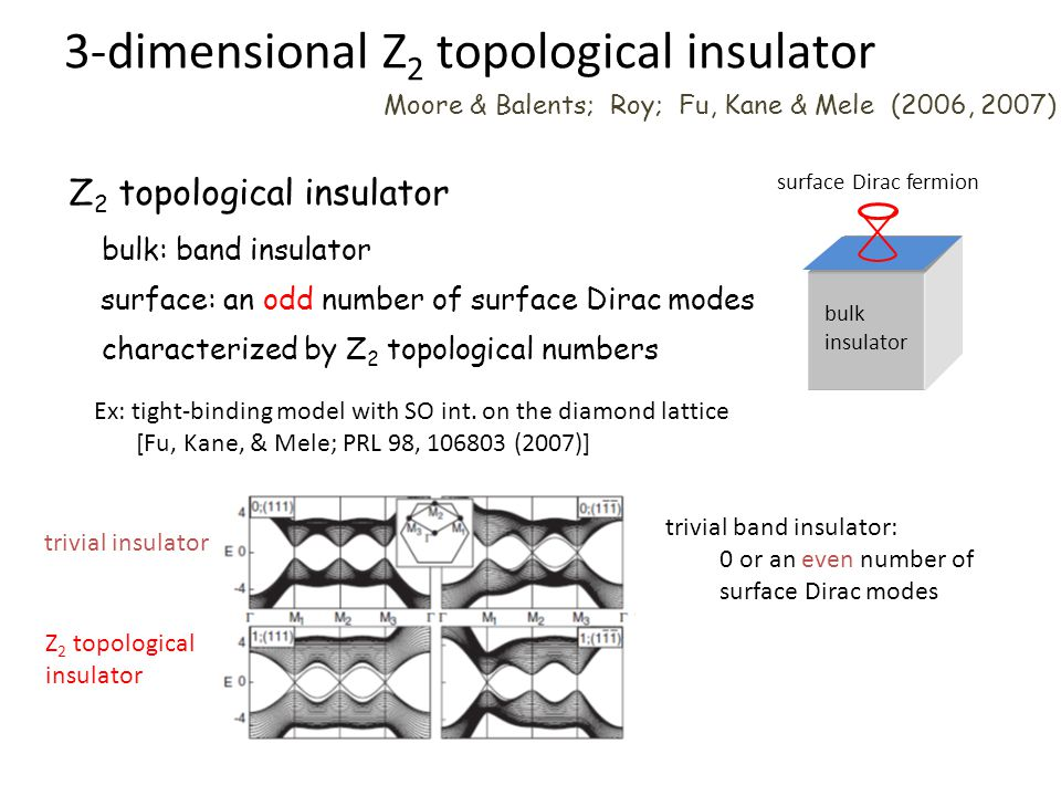3-dimensional Z2 topological insulator