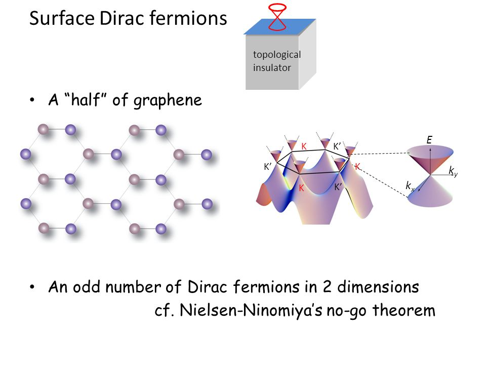 Surface Dirac fermions