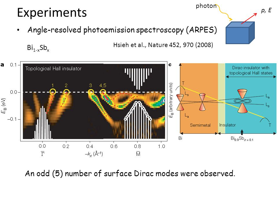Experiments Angle-resolved photoemission spectroscopy (ARPES) Bi1-xSbx