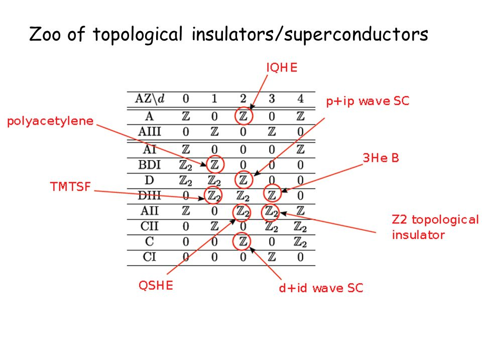 Zoo of topological insulators/superconductors