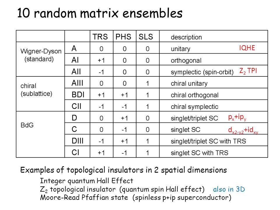 10 random matrix ensembles