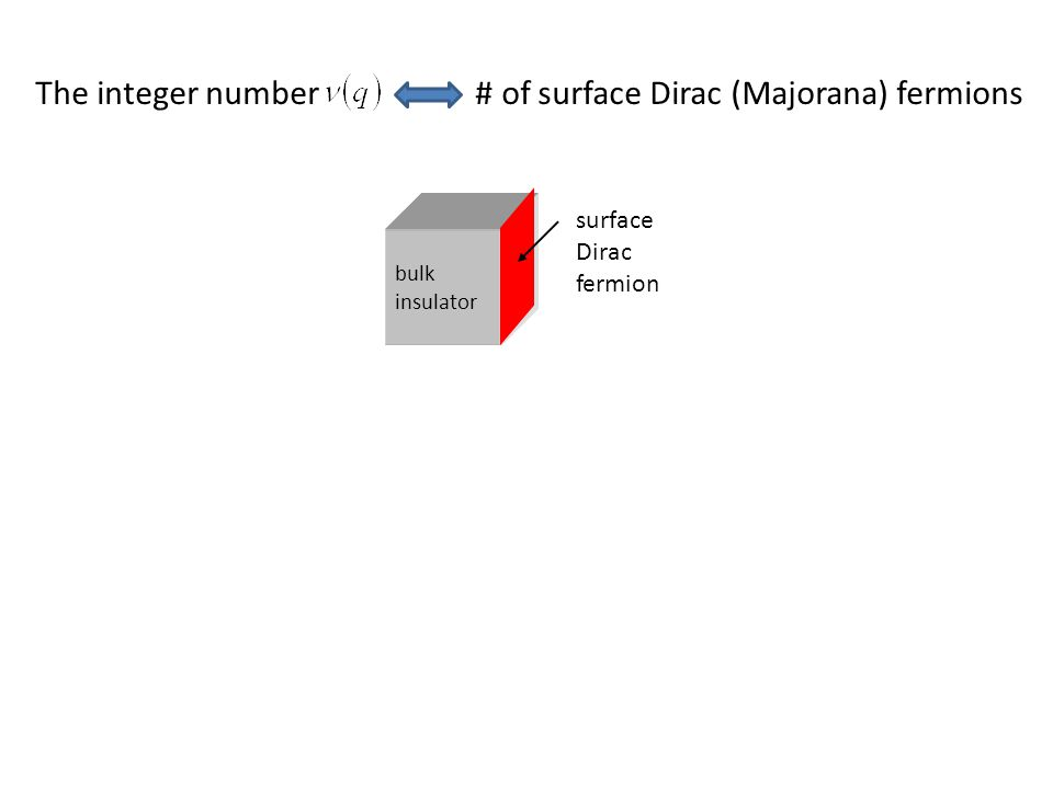 The integer number # of surface Dirac (Majorana) fermions