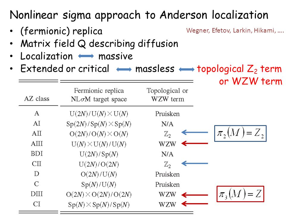 Nonlinear sigma approach to Anderson localization