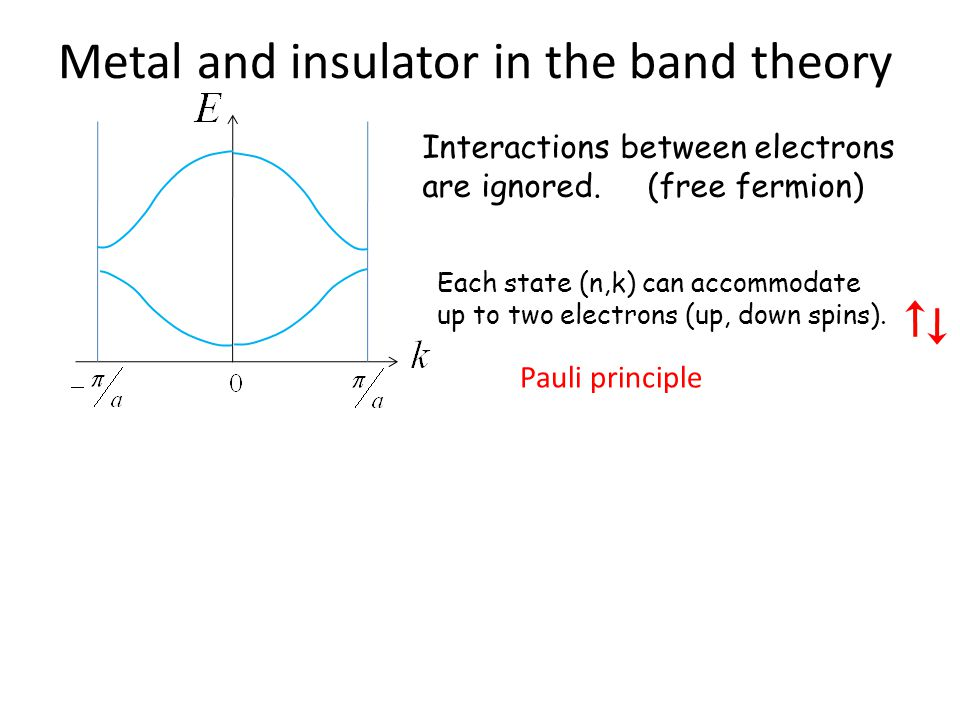 Metal and insulator in the band theory
