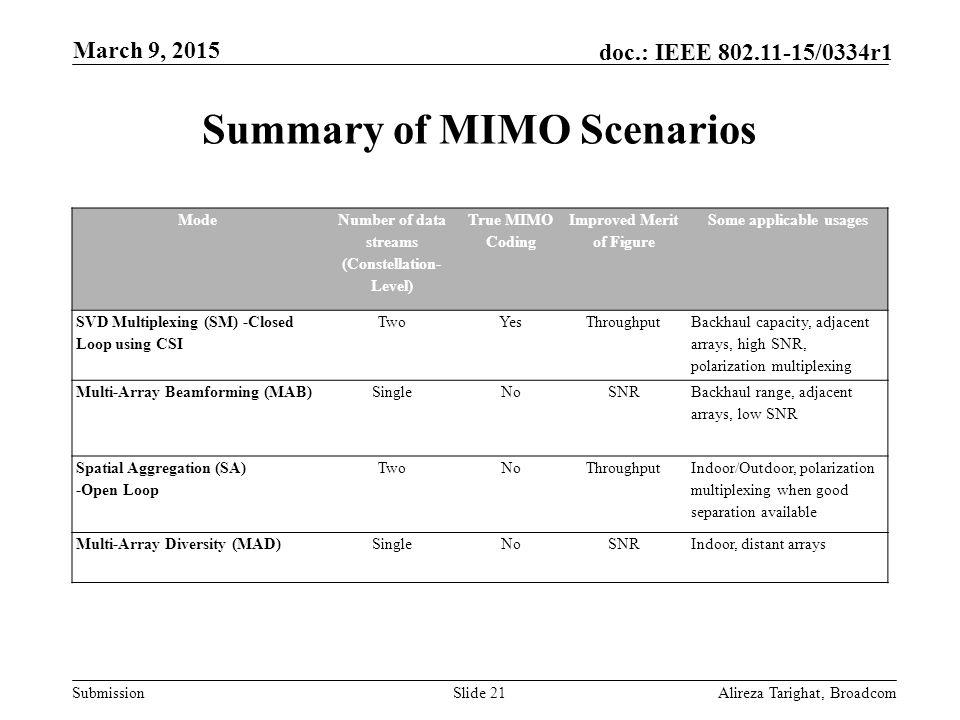 Summary of MIMO Scenarios