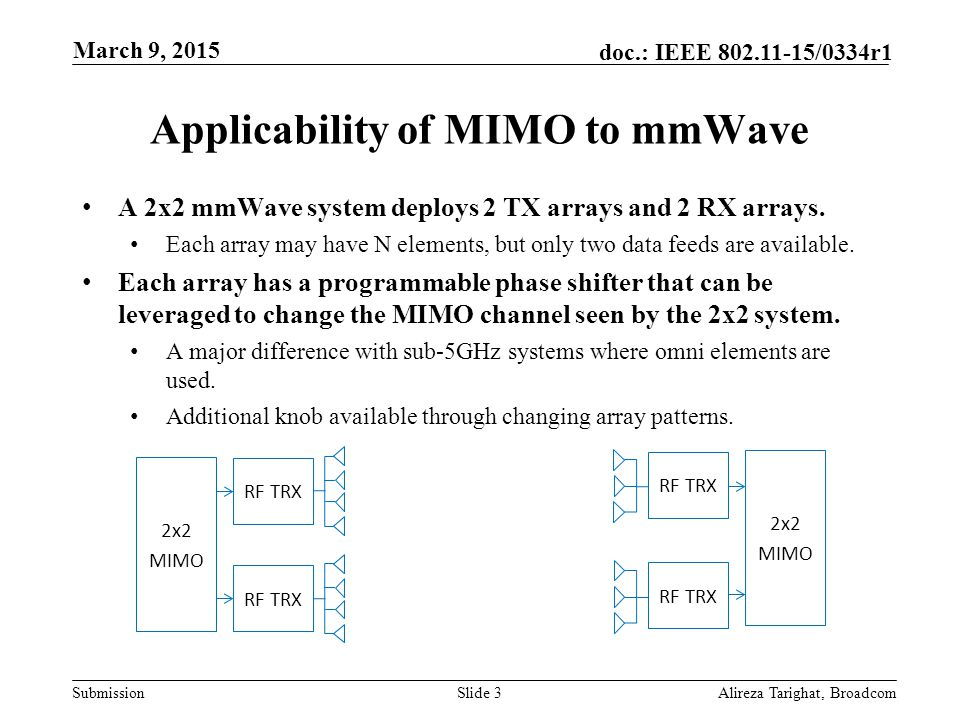Applicability of MIMO to mmWave
