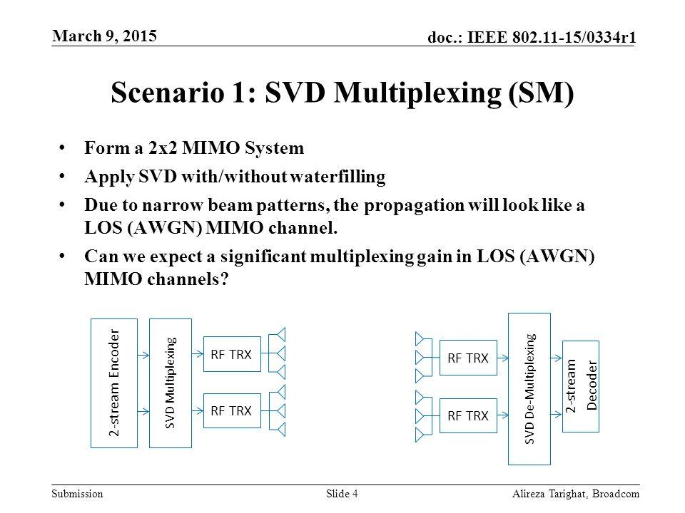 Scenario 1: SVD Multiplexing (SM)