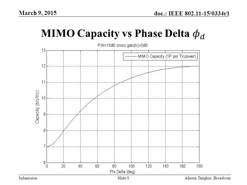 MIMO Capacity vs Phase Delta 𝜙 𝑑