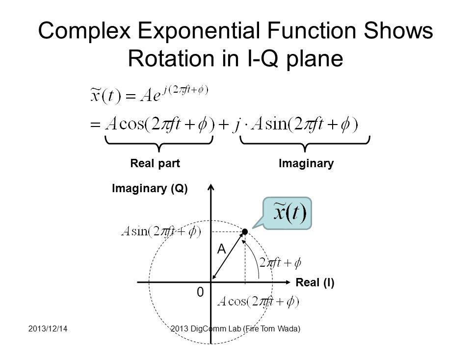 Complex Exponential Function Shows Rotation in I-Q plane