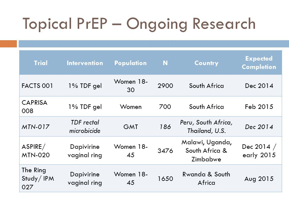 Topical PrEP – Ongoing Research