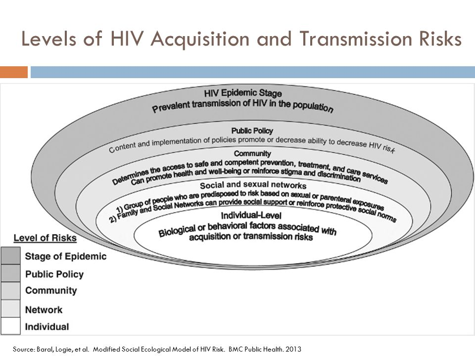 Levels of HIV Acquisition and Transmission Risks