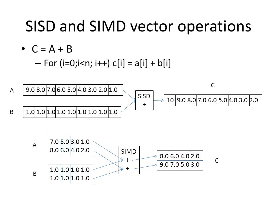 SISD and SIMD vector operations