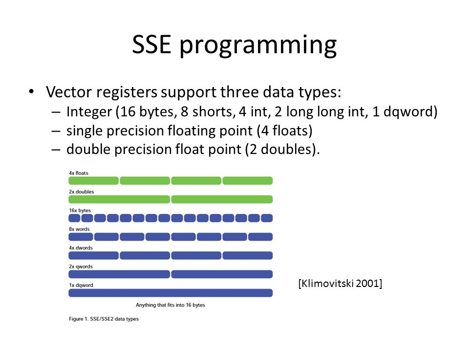SSE programming Vector registers support three data types: