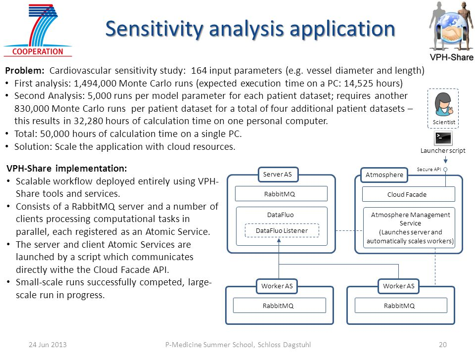 Sensitivity analysis application