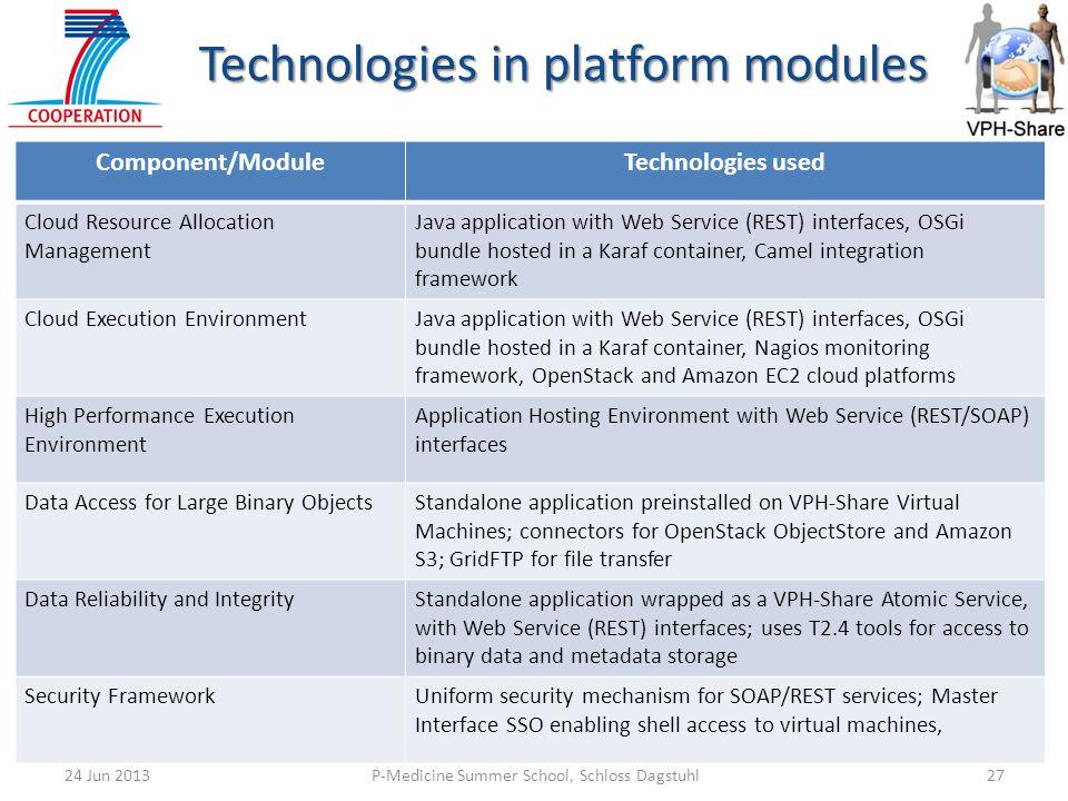 Technologies in platform modules