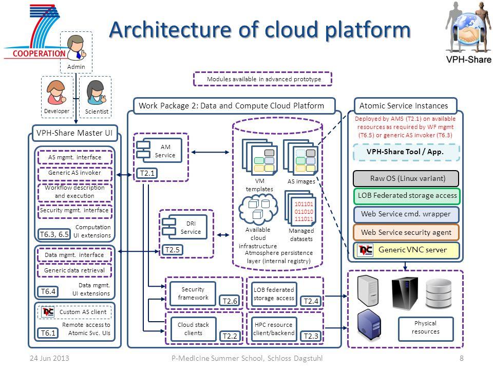 Architecture of cloud platform