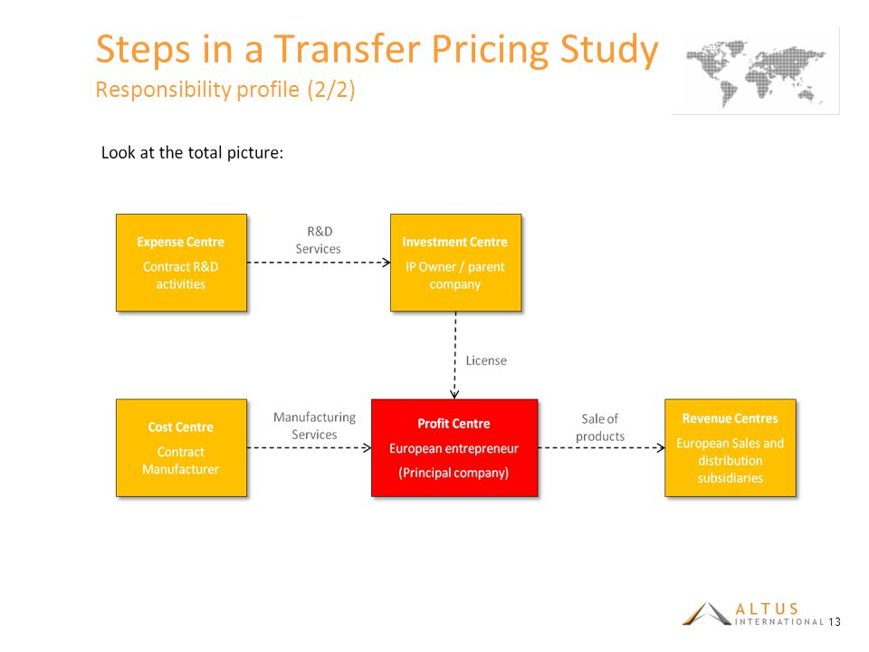 Steps in a Transfer Pricing Study Responsibility profile (2/2)