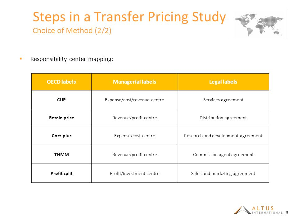Steps in a Transfer Pricing Study Choice of Method (2/2)