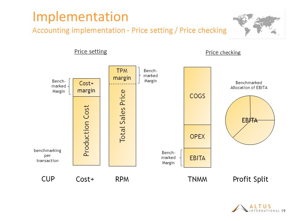 Implementation Accounting implementation - Price setting / Price checking (2/4)