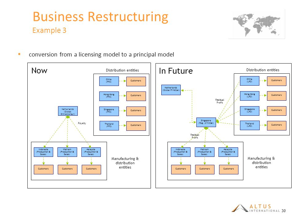 Business Restructuring Example 3