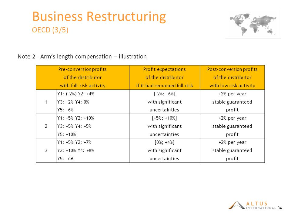 Business Restructuring OECD (3/5)