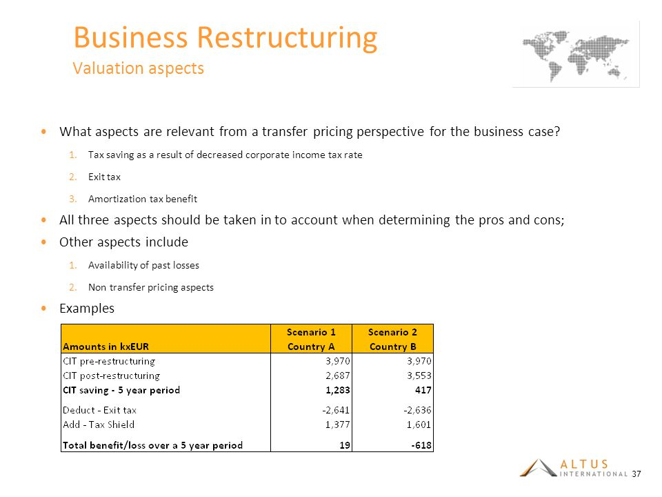Business Restructuring Valuation aspects