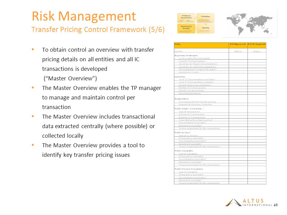 Risk Management Transfer Pricing Control Framework (5/6)