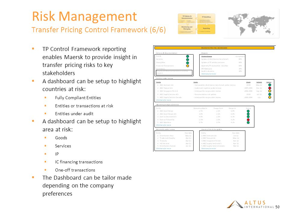 Risk Management Transfer Pricing Control Framework (6/6)