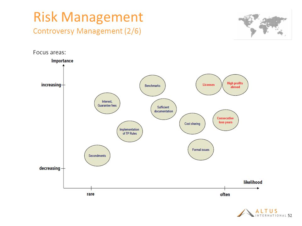 Risk Management Controversy Management (2/6)
