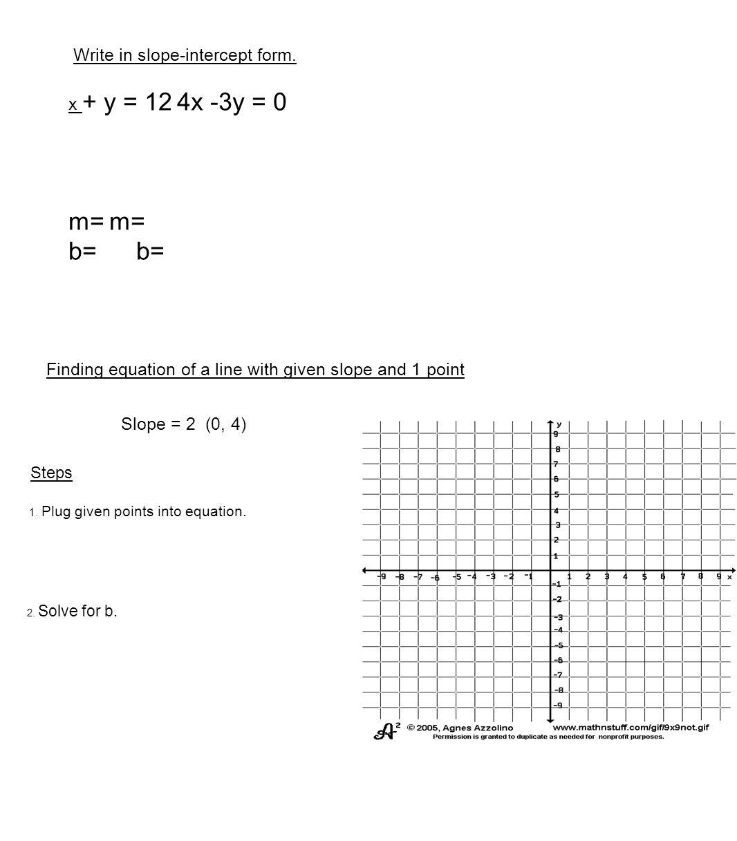 m= m= b= b= Write in slope-intercept form. x + y = 12 4x -3y = 0