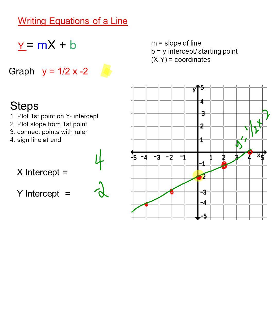 Steps Writing Equations of a Line Y = mX + b Graph y = 1/2 x -2