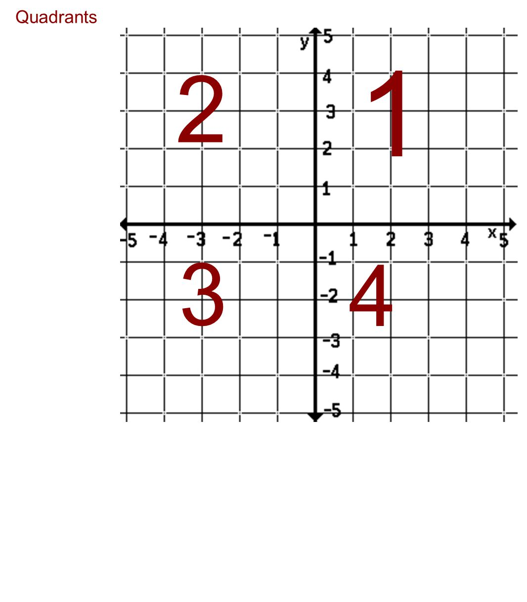 Quadrants 1 2 3 4